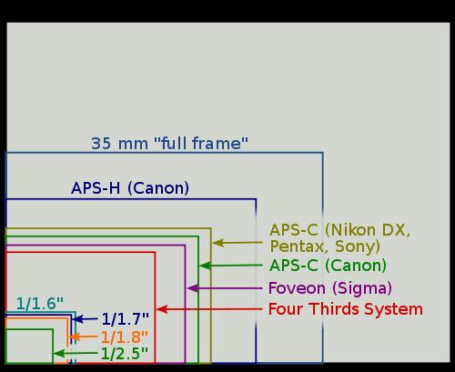 Tabela mostrando diferentes formatos e tamanhos de sensores