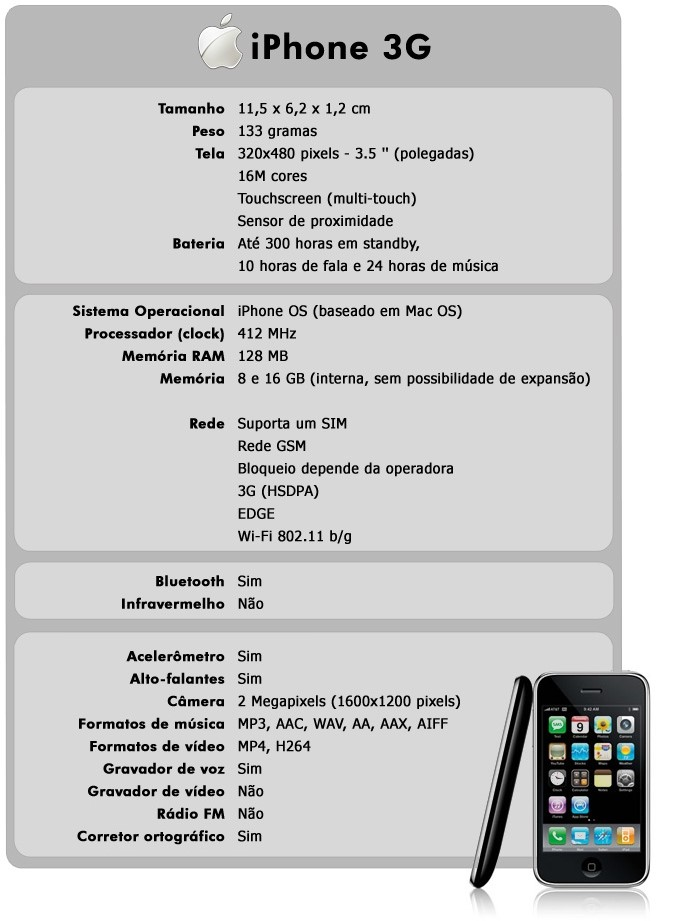 Especificações do iPhone 3G