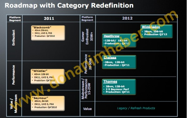Roadmap dos chips AMD