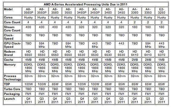 Especificações técnicas das APUs