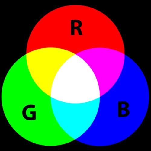 Esquema de cores RGB