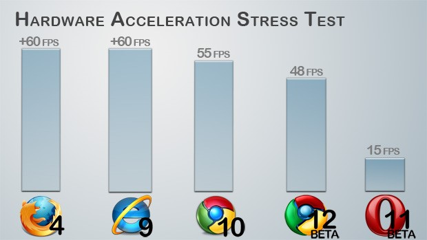 Gráfico do Hardware Acceleration