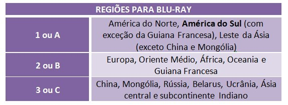Regiões para Blu-ray