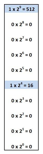 Como um computador faz cálculos pelo sistema binário?  Leia mais no Baixaki 641407