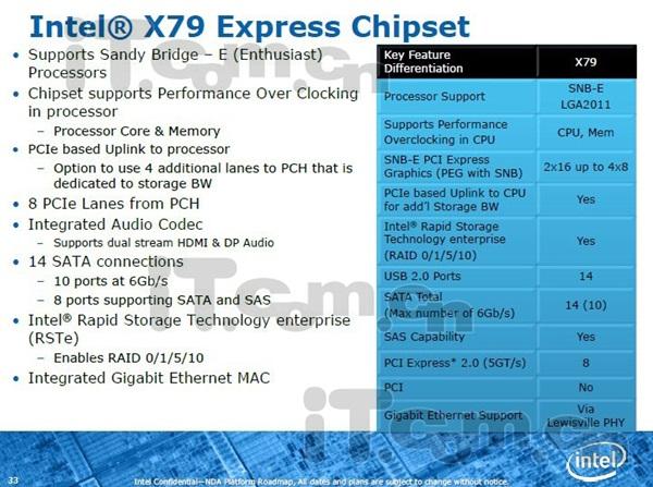 Novo chipset da Intel