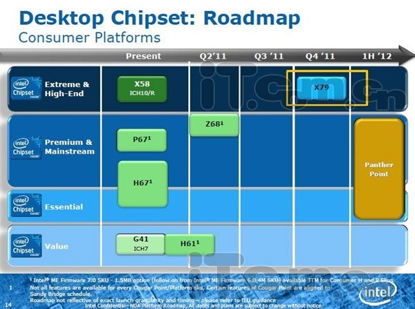 Roadmap da Intel
