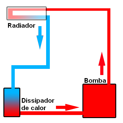 Esquema simplificado do resfriamento a líquido