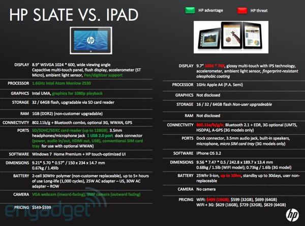 Comparação apresentada pelo site Engadget