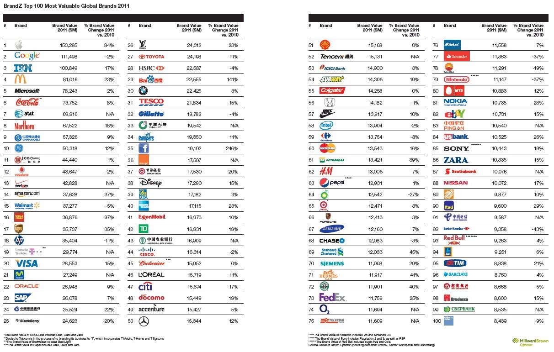 100 maiores marcas