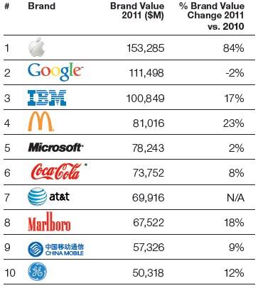 8cae932ce7 Apple passa Google e é marca mais valiosa do mundo - TecMundo