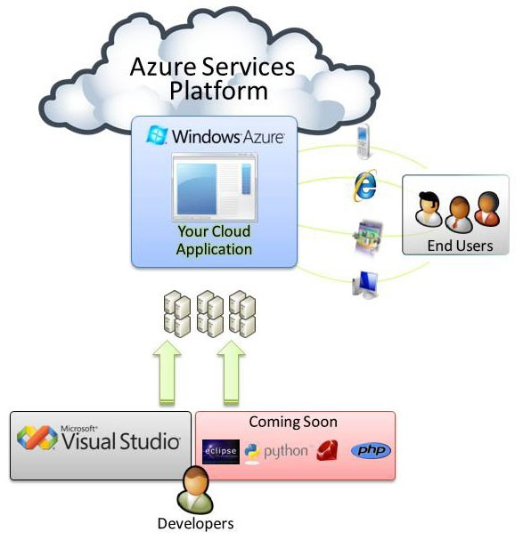 Diagrama do funcionamento do Azure.